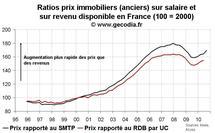 Prix immobilier France T3 2010 : toujours en forte progression dans l'ancien