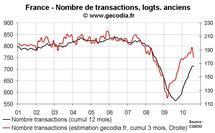 Nombre transactions immobilières France août 2010 : les ventes de logements anciens ne progressent plus