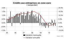 Crédit et monnaie en zone euro octobre 2010 : M3 reste faible