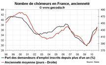 Nombre de chômeurs en France en octobre 2010 : moins positif qu'il n'y paraît