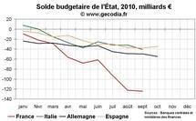 Crise des finances publiques en Europe : bientôt l'Espagne ?
