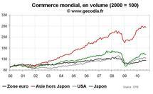 Commerce extérieur international septembre 2010 : stagnation confirmée