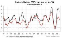Croissance du PIB en Inde au T3 2010 : Toujours très élevée