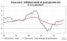 Inflation flash en zone euro en novembre 2010 : stable