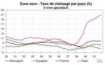 Taux de chômage zone euro octobre 2010 : globalement stable depuis 6 mois