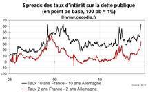 Spread de la dette de la France : les taux des obligations publiques s'écartent de ceux de l'Allemagne