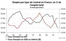 Taux de chômage en France au T3 2010 : stabilité et taux de CDI en chute