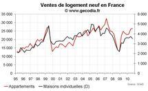 Vente de logements neufs en France au T3 2010 : prix en hausse et volume stables
