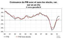 PIB en zone euro au T3 2010 : une croissance en ralentissement mais équilibrée