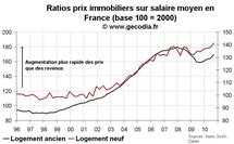 Indicateur valorisation immobilier France T3 2010 : nouvelle dégradation