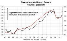 Stress immobilier France T3 2010 : le pouvoir d'achat immobilier un peu plus réduit