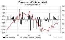 Vente au détail zone euro octobre 2010 : toujours médiocre