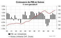 Suisse - Croissance du PIB T3 2010 et PMI novembre 2010 : petite déception sur le PIB