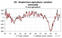 Emploi et taux de chômage USA novembre 2010 : très mauvais