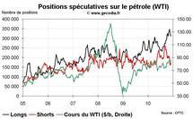 Commo Hedge Fund Watch : les spéculateurs sur l'or, le pétrole et le blé (6 décembre 2010)