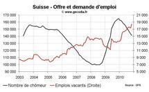 Taux de chômage Suisse novembre 2010 : recul du nombre de chômeurs, stabilité du taux