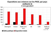 Crise de la dette publique en Europe : les banques allemandes, françaises et américaines très exposées