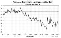 Commerce extérieur France octobre 2010 : exportations en nette baisse