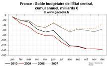 Déficit public et dette publique en France octobre 2010 : toujours pas d'amélioration de tendance