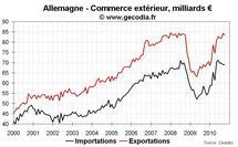 Commerce extérieur et production industrielle Allemagne octobre 2010 : toujours très bon