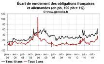 Taux des obligations publiques en France : l'écart avec les taux allemands se réduit début décembre