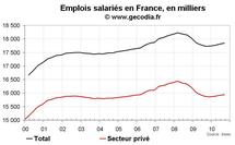 Créations d'emploi en France T3 2010 : les créations dans le privé revues à la baisse