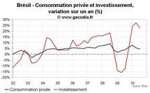 Croissance du PIB au Brésil T3 2010 : net coup de frein