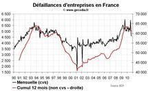 Défaillances d'entreprises en France octobre 2010 : les faillites reculent