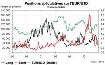 Forex Hedge Fund Watch : les spéculateurs sur le marché des changes (13 décembre 2010)