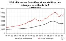 Richesse des ménages américains : le patrimoine des américains remonte au T3 2010