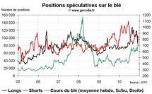 Commo Hedge Fund Watch : les spéculateurs sur l'or, le pétrole et le blé (13 décembre 2010)