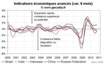 Indicateurs avancés OCDE octobre 2010 : le ralentissement continue, mais le danger de récession s'écarte.