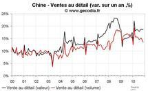 Statistiques économiques de la Chine novembre 2010 : croissance stable et poussée de fièvre pour l'inflation
