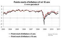 Quantitative easing et inflation : stabilité des anticipations d'inflation aux USA en décembre 2010
