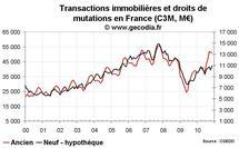 Transactions immobilières France novembre 2010 : stabilisation sur un niveau élevé