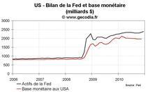 FOMC du 14 décembre 2010 : pas de changement pour la Fed