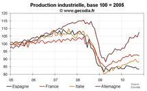 Production industrielle zone euro octobre 2010 : net rebond grâce à l'Allemagne