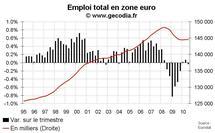 Emploi salarié en zone euro T3 2010 : toujours pas de créations d'emploi
