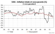 Inflation aux USA novembre 2010 : faible hausse des prix sur tous les produits