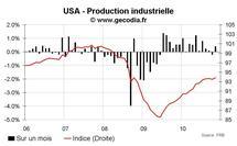 Production industrielle aux USA novembre 2010 : en ligne avec une consommation toujours faible