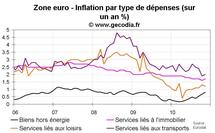 Inflation zone euro novembre 2010 : l'inflation sous-jacente stable