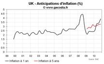 Inflation au Royaume-Uni novembre 2010 : le dérapage inflationniste s'installe