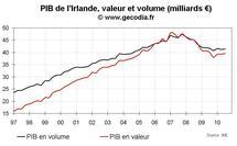 Taux de croissance PIB Irlande T3 2010 : non, ce n'est pas la fin de la crise irlandaise