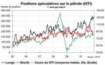 Commo Hedge Fund Watch : spéculateurs sur l'or, le pétrole et le blé (20 décembre 2010)