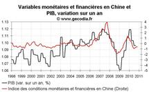 Conditions monétaires et financières USA zone euro et Chine en novembre 2010