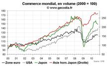 Commerce mondial octobre 2010 : les échanges internationaux atones