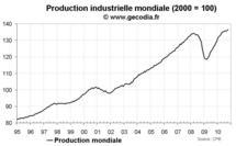 Production industrielle mondiale octobre 2010 : pendant que l'Asie flambe, le Japon s'enfonce