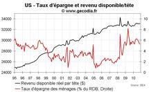Consommation des ménages USA novembre 2010 : le taux d'épargne en baisse