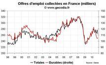 Nombre de chômeurs en France en novembre 2010 : nette dégradation