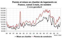 Permis de construire et mises en chantier France novembre 2010 : nettement mieux